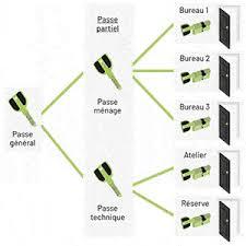 contrôle d'accès par organigramme